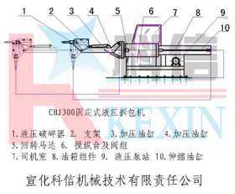 固定式液压拆包机